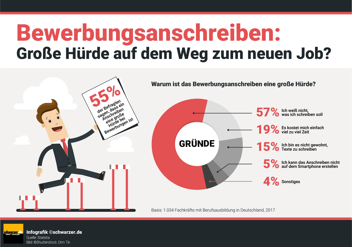 Infografik: Bewerbungsanschreiben - Hürde auf dem Weg zum neuen Job
