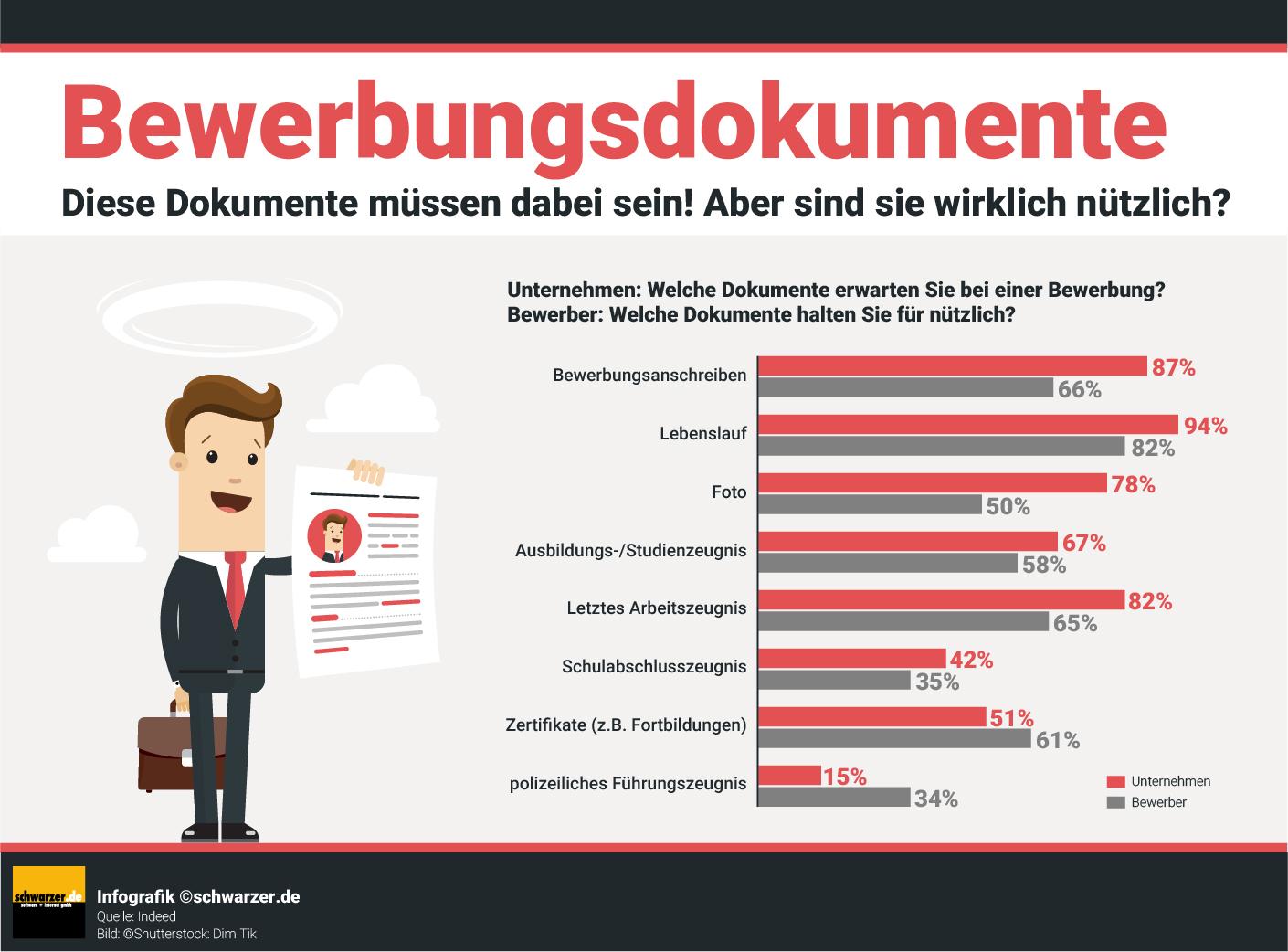 Infografik: Diese Bewerbungsdokumente müssen dabei sein - wie nützlich sind sie