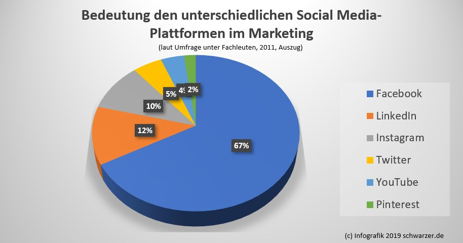 Infografik Marketingstrategie: Die Bedeutung der Social-Media Kanäle