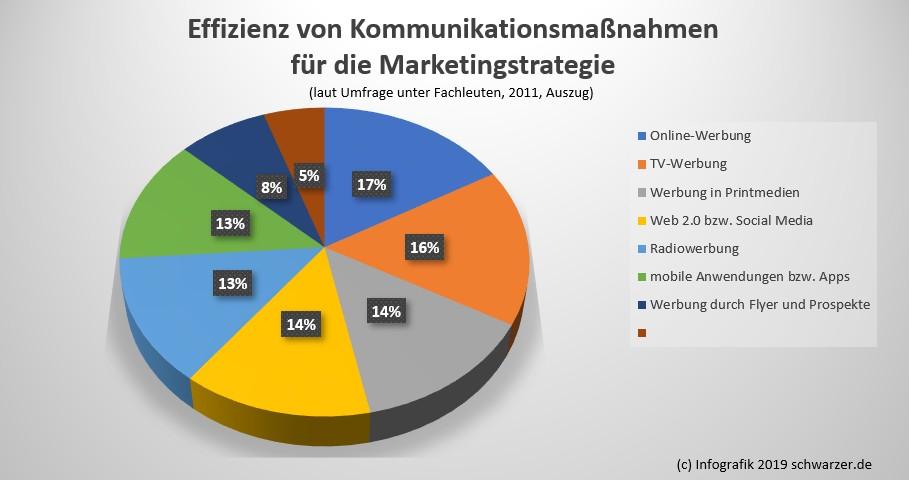Infografik Marketingstrategie: Effizienz von Kommunikationsmassnahmen