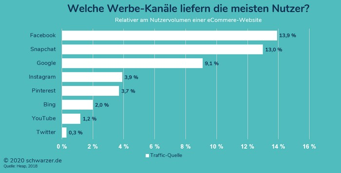 Infografik: Welches Traffic-Volume liefern die verschiedenen Advertising-Channels?