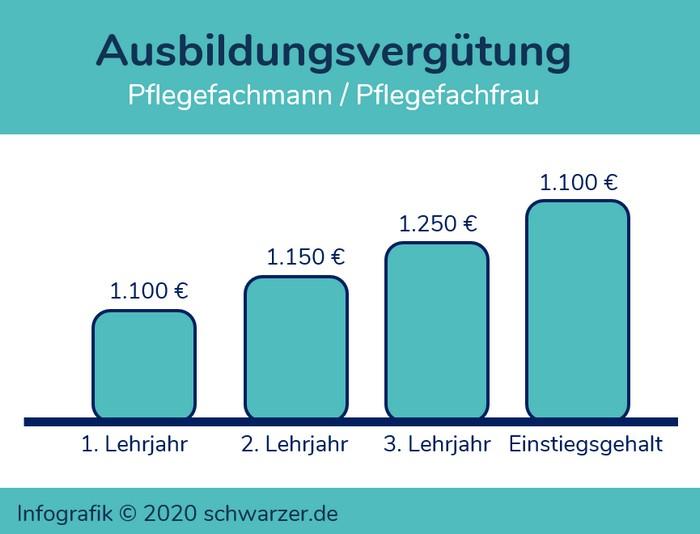 Infografik: Ausbildungsvergütung Pflegefachmann / Pflegefachfrau